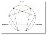 Das Intentions-Dreieck im Enneagramm