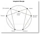 Das Enneagramm und das innere Spiel mit den sieben Ur-Gestalten